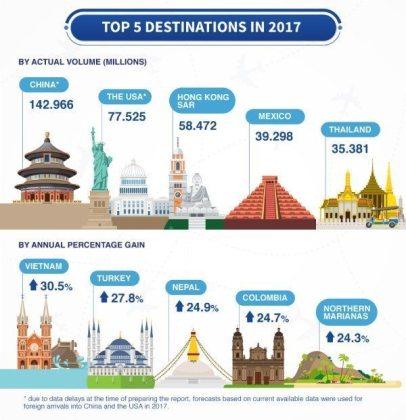 Record tourism destinations include China, USA, HongKong, Mexico, Thailand, Turkey, Korea, Nepal, Vietnam. Colombia