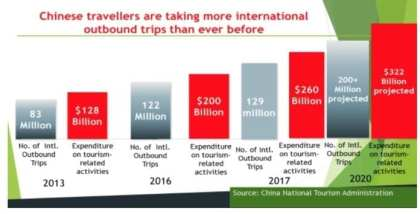 China Tourism Boom – A Dynamic Force for Capital Transfer to Africa