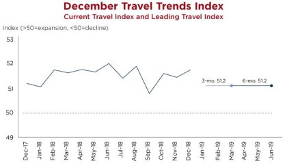 Travel Trends Index: Domestic business travel projected to surge