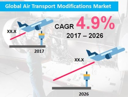 Increasing air traffic to bolster global demand for air transport modifications
