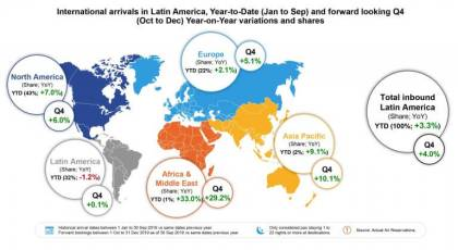 Tourism is booming: Latin America travel trends revealed