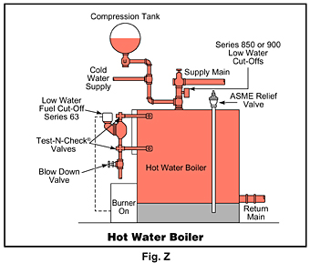 gas steam boiler wiring diagram subwoofer diagrams 4 ohm bryant www toyskids co water furnace schematic get free image about operation