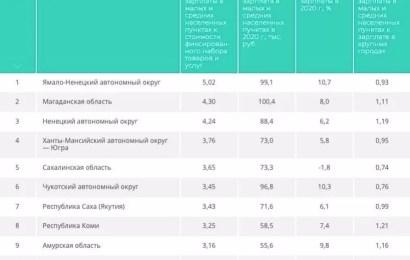 Югра вошла в пятерку лидеров среди российских регионов по уровню средних зарплат в провинции, говорится в экспертном исследовании РИА Новости.