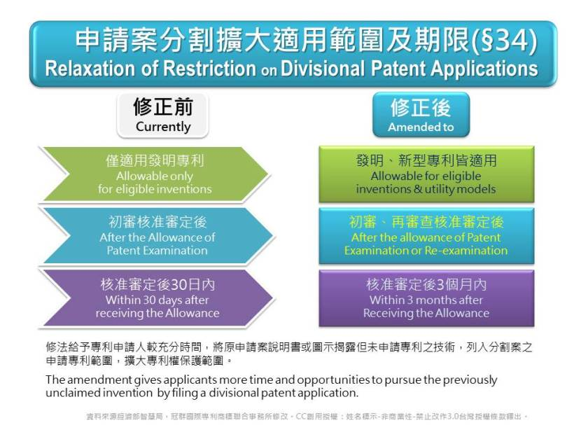 Restrictions relaxed on divisional patent applications of intentions and utility models for longer deadline and boarder applicable scope