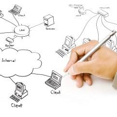 Network Design Diagram 2006 Ford Explorer Etor Networks