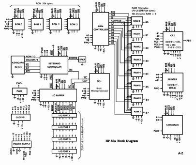 eToysBox PC-計測器インタフェース ・・ GP-IB(HP-IB)、RS-232C