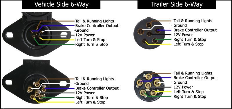 Wiring Diagram For The Adapter 6-Pole To 7-Pole Trailer