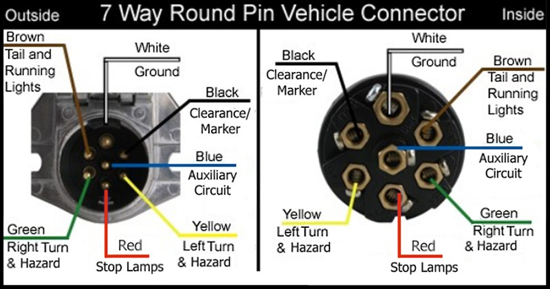 Wiring Diagram For 7-Way Round Pin Trailer And Vehicle
