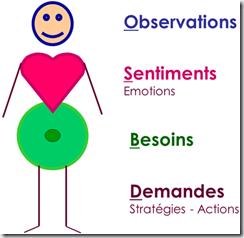 CNV observation sentiment besoin demande bonhomme