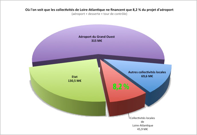 financement_NDDL