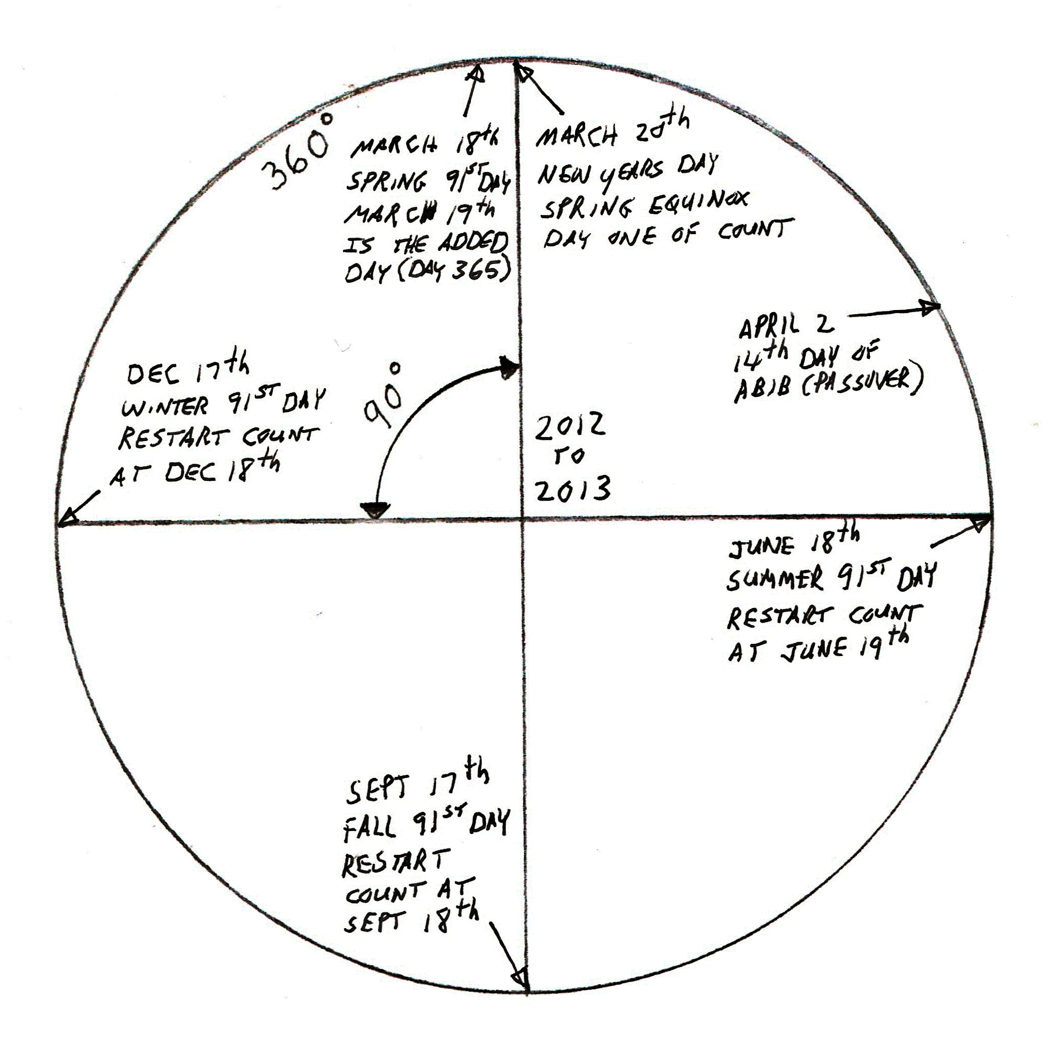 The solar calendar and 91st days for 2012 to 2013