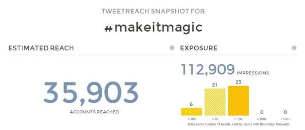 #makeitmagic social media reach