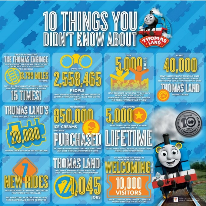 drayton manor park thomas land facts