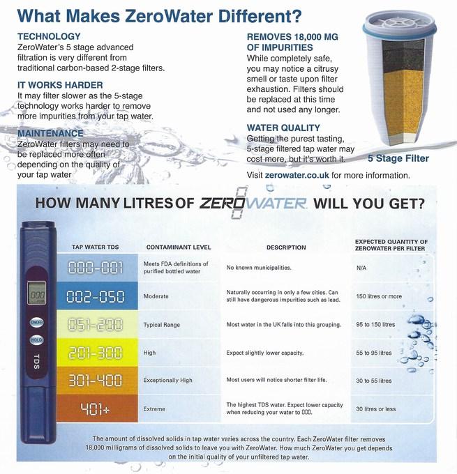 zerowater chart