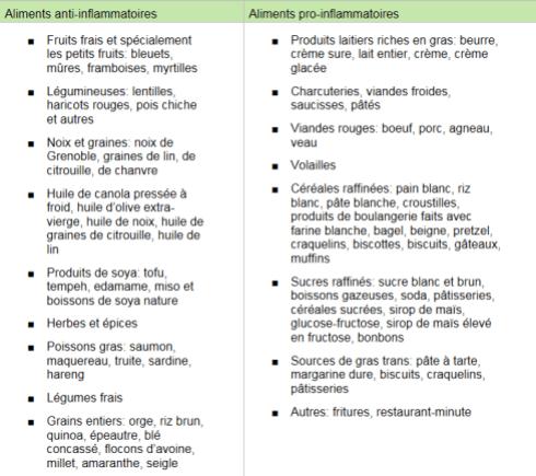 Liste d'aliments anti-inflammatoires ou inflammatoire