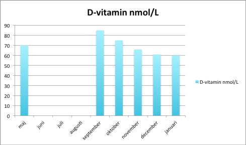 D-vitamin januari