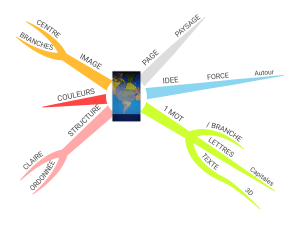 mind mapping gemmorg