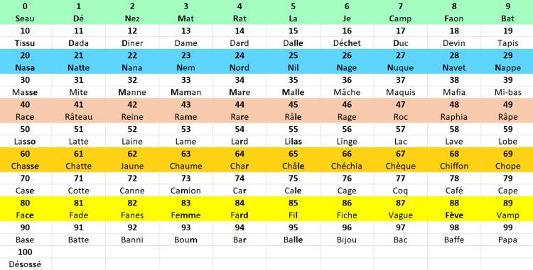 100 premiers éléments de la SEM3