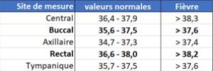 Différences de températures en fonction du site de mesure de la température