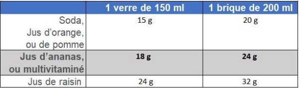 équivalences en glucides