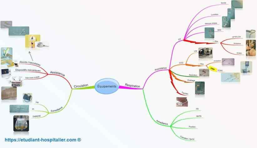 Mindmap résumant les équipements du patient