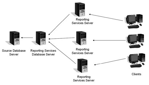 Reporting Services Architecture :: Chapter 9. Reporting