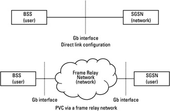 NS Layer :: Chapter 6: Gb Interface :: GPRS for mobile