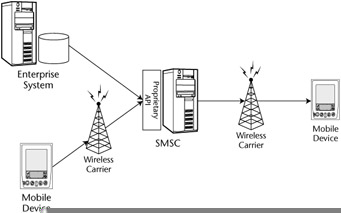 Types of Messaging :: Chapter 5: Mobile and Wireless
