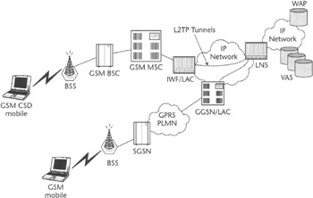 GSM and UMTS Circuit-Switched Data Solutions :: Chapter 6