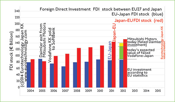 Had Vodafone Japan and Daimler's investment in Mitsubishi motors not failed, EU direct investment stock in Japan would be much higher today.