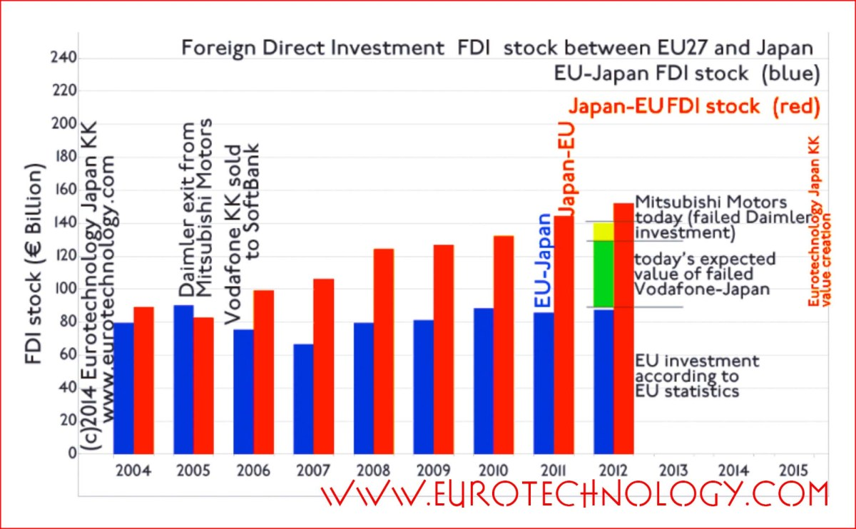 Europe to Japan M&A register