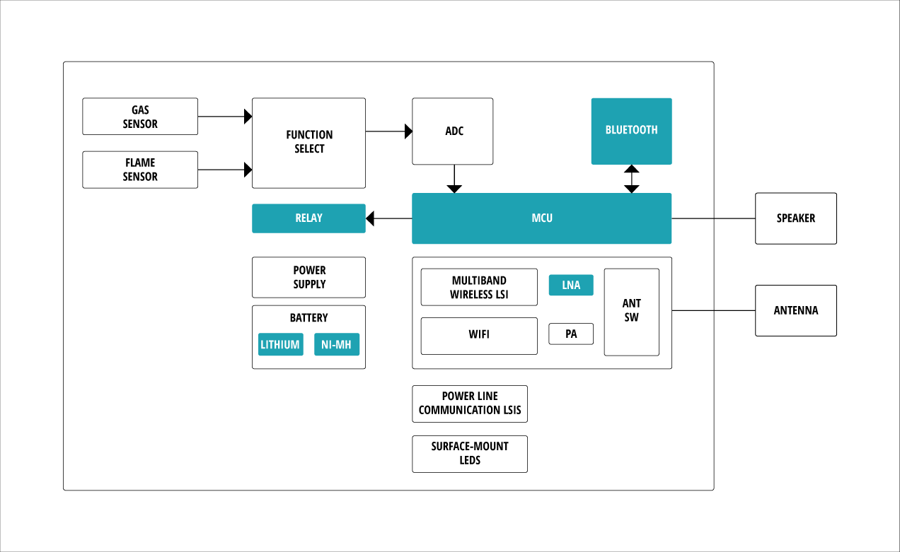 Automotive Fuse Diagram Fire Alarm System With Voice Capability Panasonic