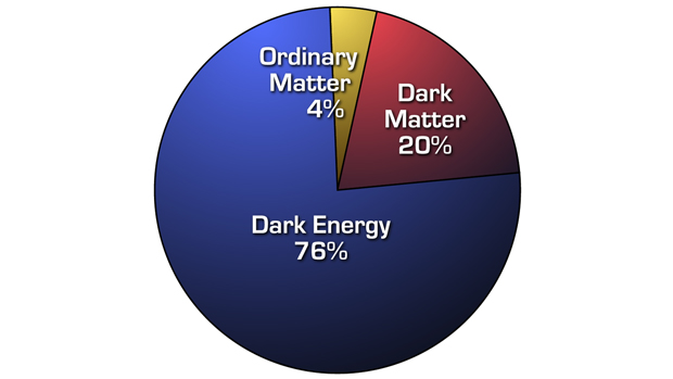 Distribution of matter and energy in the Universe