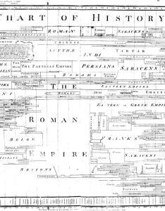 Joseph priestley   chart of history full size   also gallery data visualization timelines rh euclidych yorku