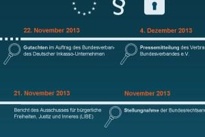 Timeline der DSGVO: Legislativer Prozess und Stellungnahme Infografik 2013