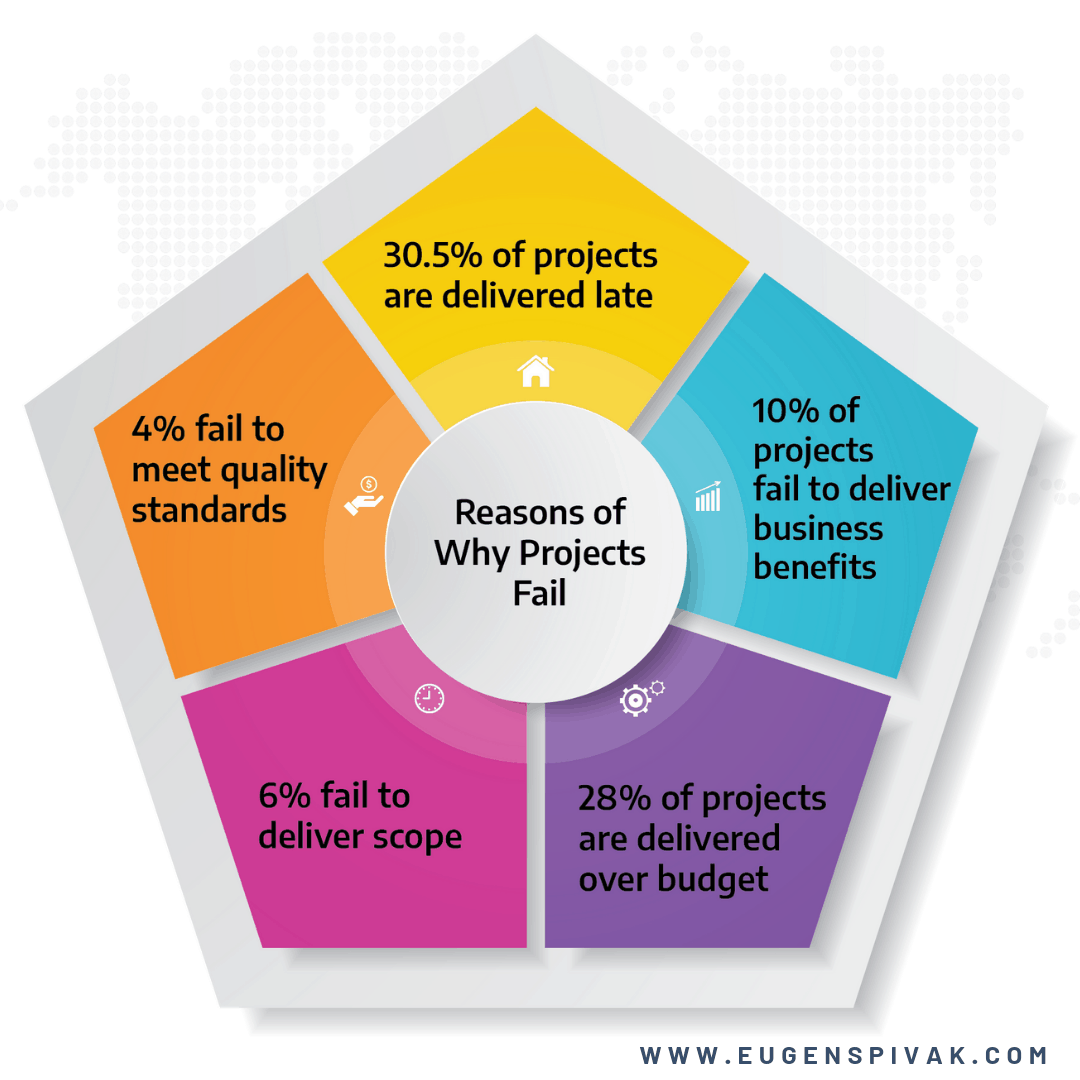 Top Five Reasons Why Projects Fail by Eugen Spivak