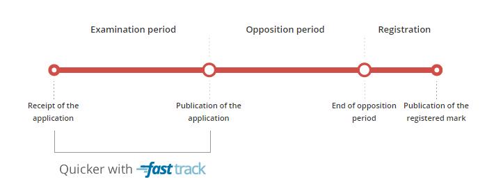 Die Prüfung erfolgt beim Fast-Track-Verfahren schneller.