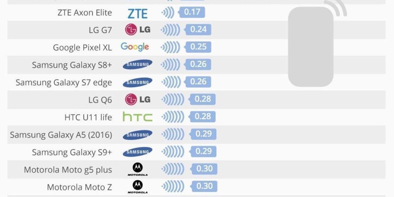 Infografía del día: Smartphones con menores tasas de radiación