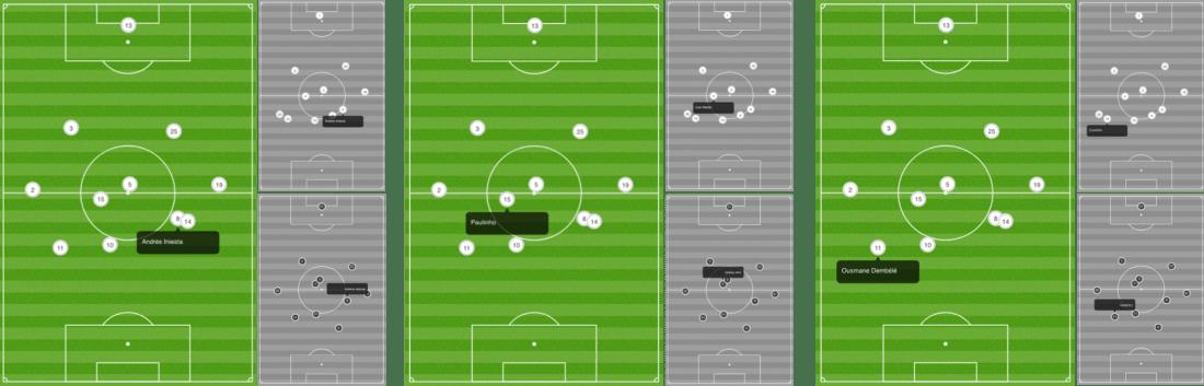 - La posición media de los dos interiores y del extremo derecho ante el Villarreal (color), y ante el Madrid y en la Final de Copa (blanco y negro). vía fcbarcelona.cat -