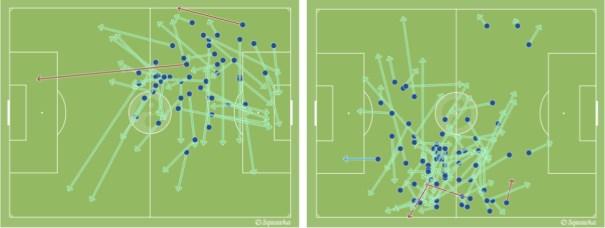 Los pases de Piqué e Iniesta contra el Real Madrid.