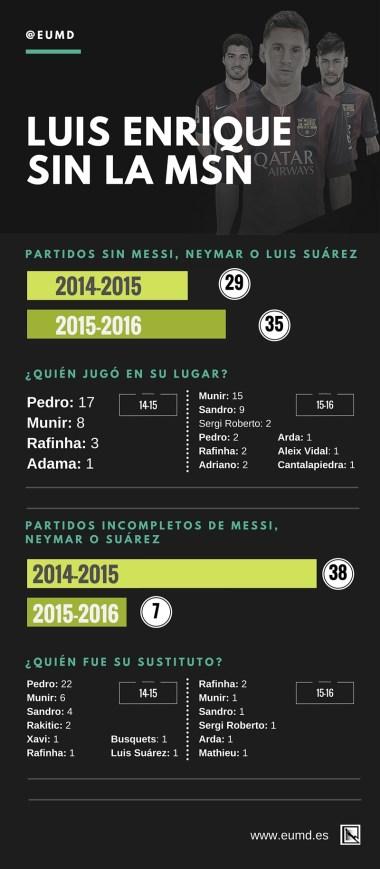 Luis Enrique sin la MSN