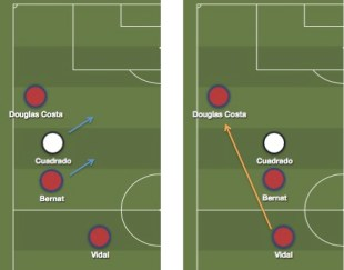 El movimiento del lateral del Bayern limpiando la diagonal hacia el extremo.