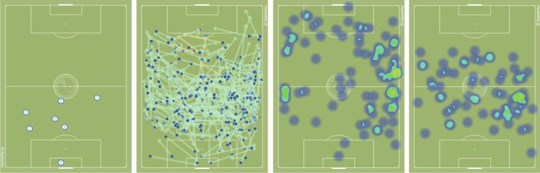 De izquierda a derecha, los balones cortados de Diego Reyes contra el Atlético, los pases del Espanyol ante el Sporting y la localización de los atacantes de banda y de Jurado (en el doble pivote) la pasada jornada.