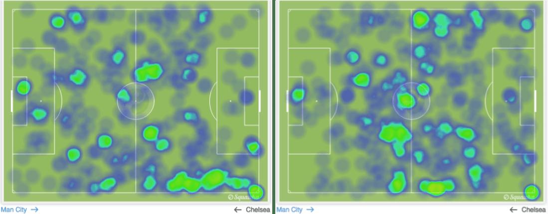 Mapa del juego del Manchester City en cada una de las mitades de su partido contra el Chelsea.