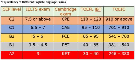 equivalency-chart-english-exams