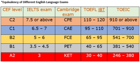 equivalency-chart-english-exams
