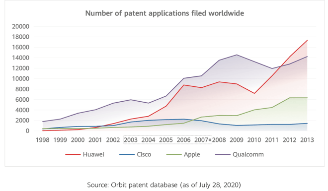 China's number of patent applications