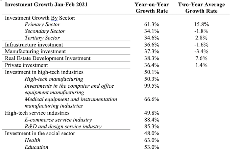 China's economy growth statistics