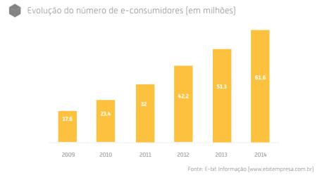 ebit-econsumidores-mercado-digital