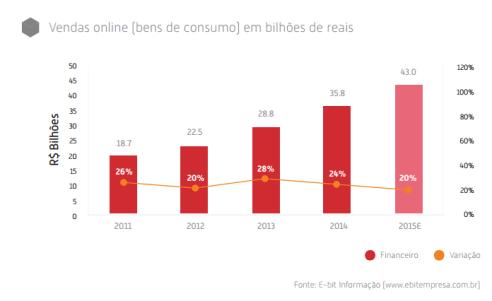 ebit-vendas-online-mercado-digital